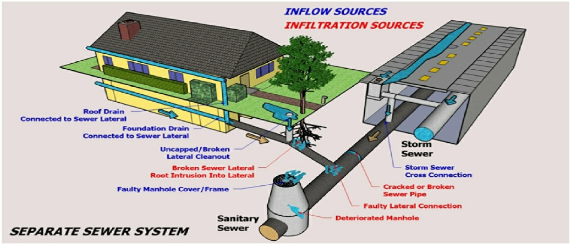 04_Sewer_System_Web